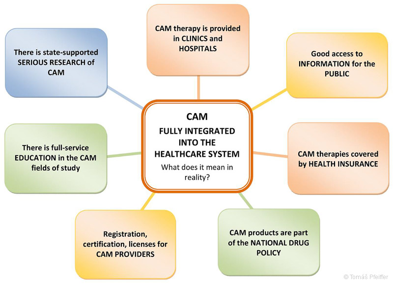 What does it mean when complementary and alternative medicine (CAM) is fully integrated into the health care system?