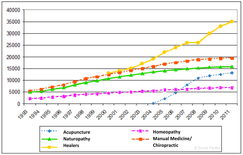 "The number of CAM qualified physicians and ""Heilpraktiker"" (healers) who specialize in CAM therapy increased significantly in recent years in Germany (survey from 1993 to 2011)"