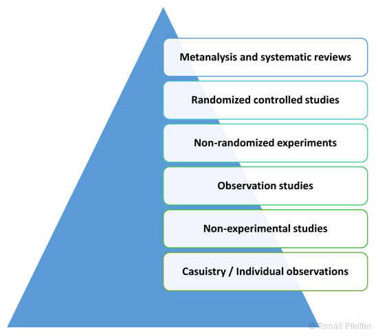 Hierarchy of evidence for evidence-based medicine (EBM). The highest level within the evidence hierarchy is meta-analysis and the lowest level is individual observations / case reports.